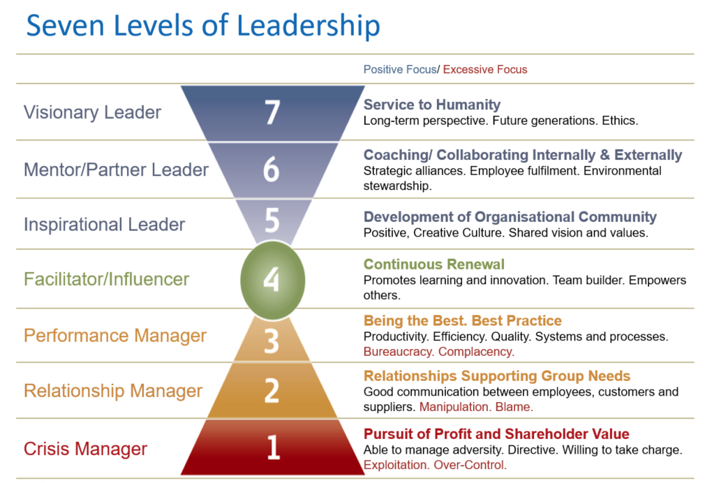 seven_levels_leadership